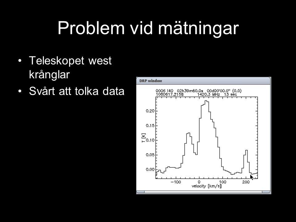 Problem vid mätningar Teleskopet west krånglar Svårt att tolka data