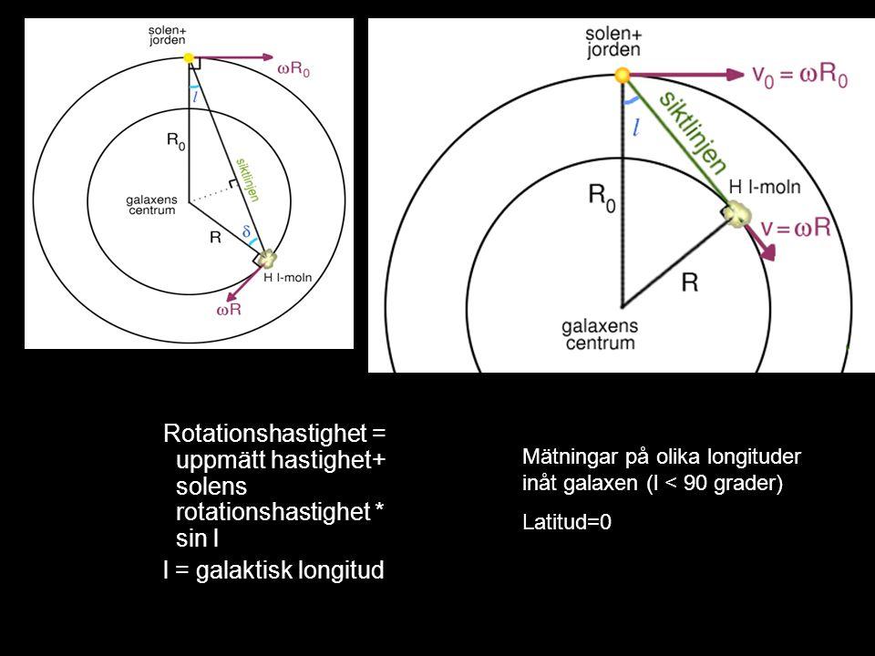 Rotationshastighet = uppmätt hastighet+ solens rotationshastighet * sin l l = galaktisk longitud Mätningar på olika longituder inåt galaxen (l < 90 gr