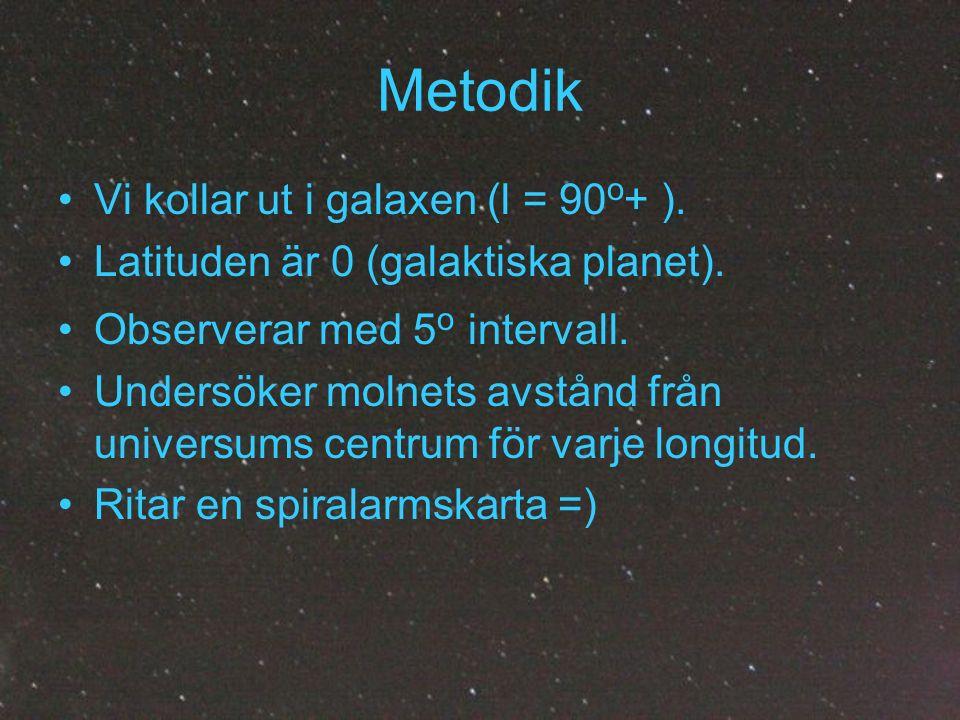 Metodik Vi kollar ut i galaxen (l = 90 o + ). Latituden är 0 (galaktiska planet). Observerar med 5 o intervall. Undersöker molnets avstånd från univer