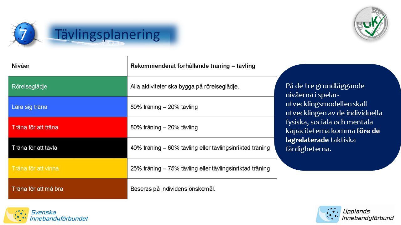 7373 Rekommenderat förhållande mellan träning och tävling på de olika nivåerna i spelarutvecklingsmodellen. Tävlingsplanering På de tre grundläggande