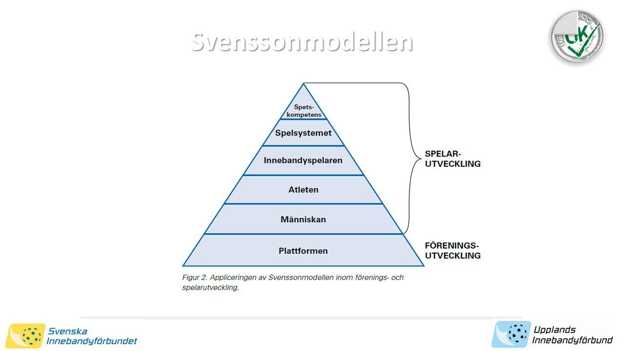 Svenssonmodellen