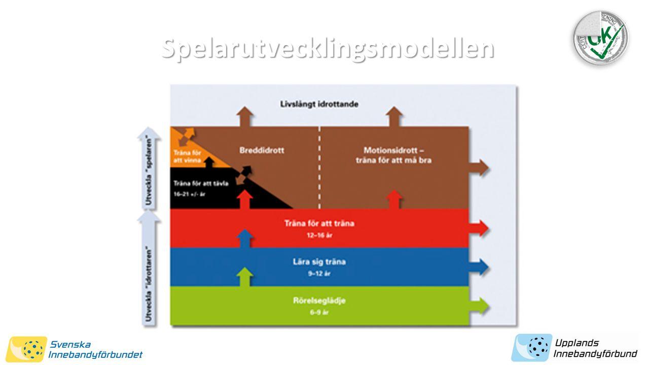 Spelarutvecklingsmodellen