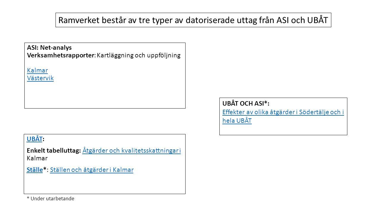 ASI: Net-analys Verksamhetsrapporter: Kartläggning och uppföljning Kalmar Västervik UBÅTUBÅT: Enkelt tabelluttag: Åtgärder och kvalitetsskattningar i KalmarÅtgärder och kvalitetsskattningar i StälleStälle*: Ställen och åtgärder i KalmarStällen och åtgärder i Kalmar UBÅT OCH ASI*: Effekter av olika åtgärder i Södertälje och i hela UBÅT Effekter av olika åtgärder i Södertälje och i hela UBÅT Ramverket består av tre typer av datoriserade uttag från ASI och UBÅT * Under utarbetande
