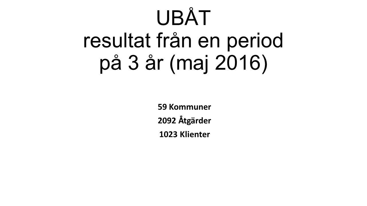 UBÅT resultat från en period på 3 år (maj 2016) 59 Kommuner 2092 Åtgärder 1023 Klienter
