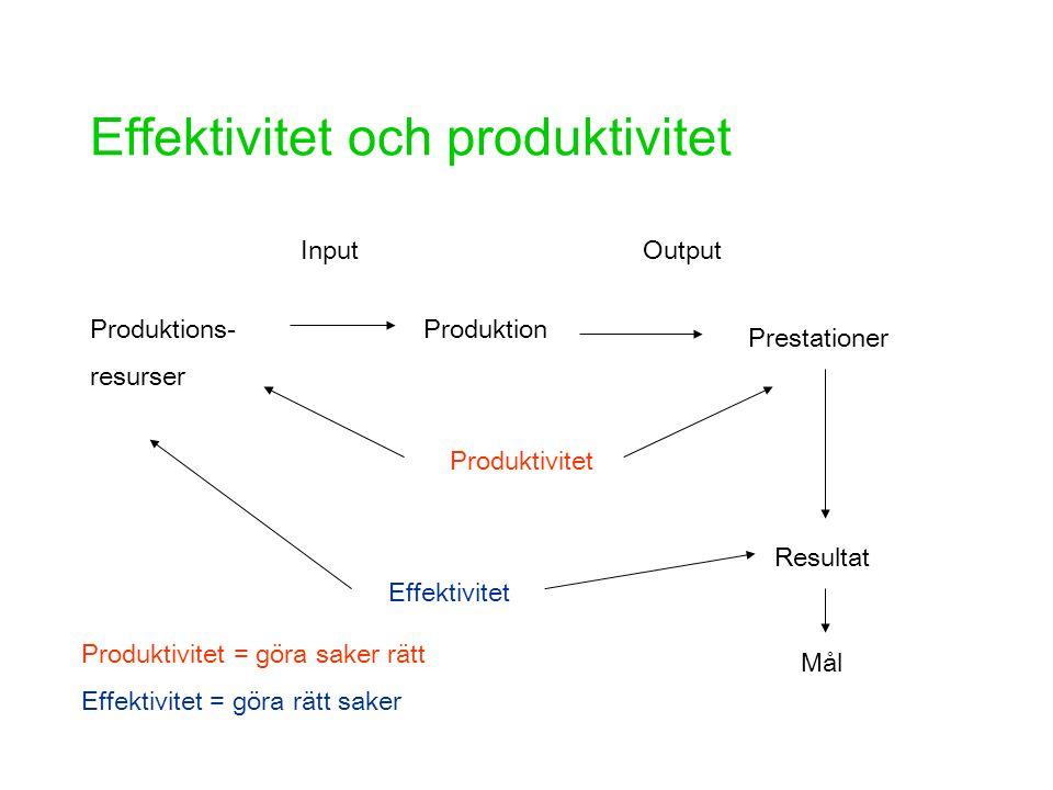 Effektivitet och produktivitet Produktions- resurser Produktion Prestationer Produktivitet Effektivitet Resultat Mål InputOutput Produktivitet = göra saker rätt Effektivitet = göra rätt saker