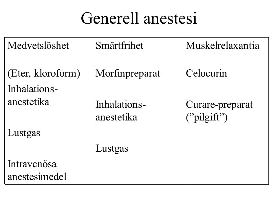 Generell anestesi eliminerar/dämpar Medvetande:smärta, obehag, stress, vakenhet Somatisk respons:muskelförsvar rörelser Autonom respons:endokrin aktivitet hypertension takycardi