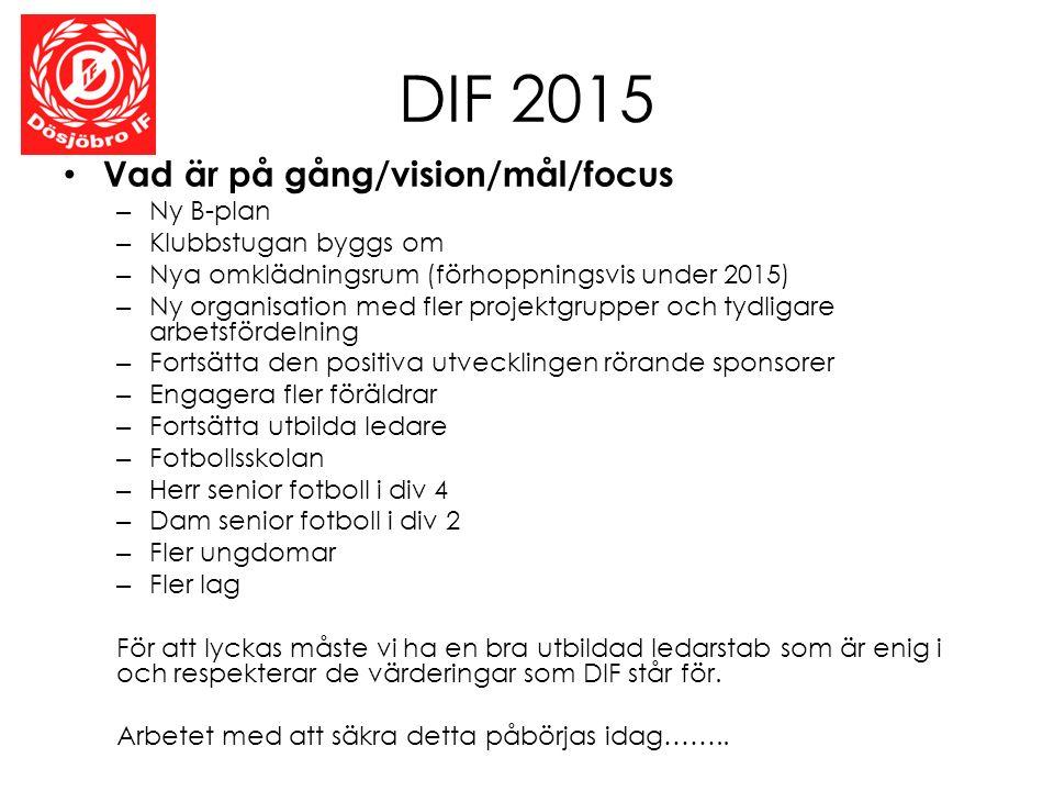 DIF 2015 Vad är på gång/vision/mål/focus – Ny B-plan – Klubbstugan byggs om – Nya omklädningsrum (förhoppningsvis under 2015) – Ny organisation med fler projektgrupper och tydligare arbetsfördelning – Fortsätta den positiva utvecklingen rörande sponsorer – Engagera fler föräldrar – Fortsätta utbilda ledare – Fotbollsskolan – Herr senior fotboll i div 4 – Dam senior fotboll i div 2 – Fler ungdomar – Fler lag För att lyckas måste vi ha en bra utbildad ledarstab som är enig i och respekterar de värderingar som DIF står för.