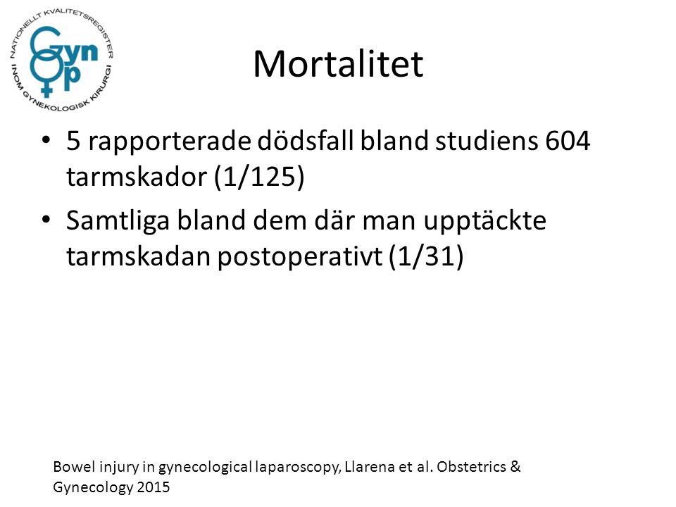 Mortalitet 5 rapporterade dödsfall bland studiens 604 tarmskador (1/125) Samtliga bland dem där man upptäckte tarmskadan postoperativt (1/31) Bowel injury in gynecological laparoscopy, Llarena et al.