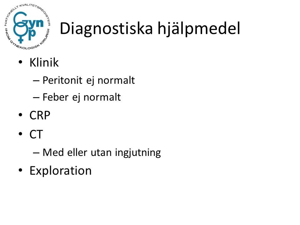Diagnostiska hjälpmedel Klinik – Peritonit ej normalt – Feber ej normalt CRP CT – Med eller utan ingjutning Exploration