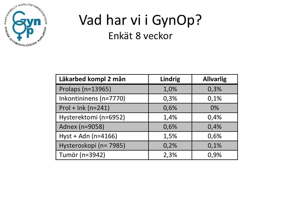 Vad har vi i GynOp Enkät 8 veckor