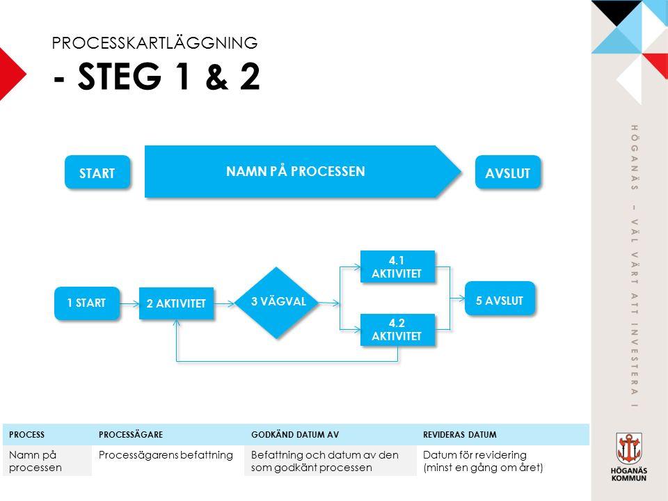 2 AKTIVITET 4.1 AKTIVITET 4.2 AKTIVITET 5 AVSLUT START AVSLUT NAMN PÅ PROCESSEN PROCESSPROCESSÄGAREGODKÄND DATUM AVREVIDERAS DATUM Namn på processen Processägarens befattningBefattning och datum av den som godkänt processen Datum för revidering (minst en gång om året) 1 START 3 VÄGVAL PROCESSKARTLÄGGNING - STEG 1 & 2
