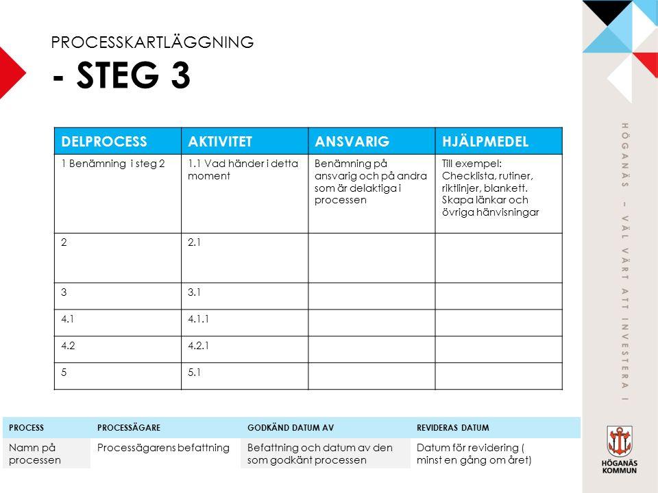 PROCESSKARTLÄGGNING - STEG 3 DELPROCESSAKTIVITETANSVARIGHJÄLPMEDEL 1 Benämning i steg 21.1 Vad händer i detta moment Benämning på ansvarig och på andra som är delaktiga i processen Till exempel: Checklista, rutiner, riktlinjer, blankett.