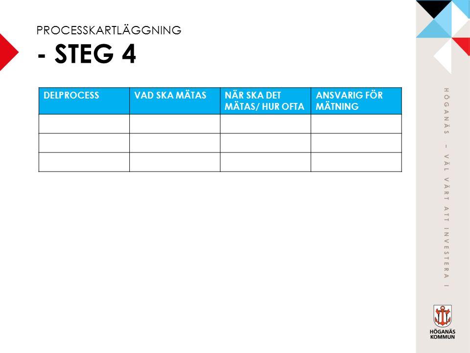 PROCESSKARTLÄGGNING - STEG 4 DELPROCESSVAD SKA MÄTASNÄR SKA DET MÄTAS/ HUR OFTA ANSVARIG FÖR MÄTNING