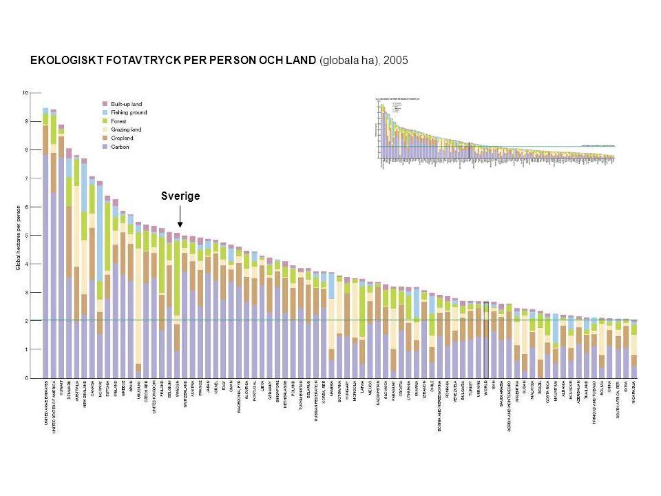 EKOLOGISKT FOTAVTRYCK PER PERSON OCH LAND (globala ha), 2005 Sverige
