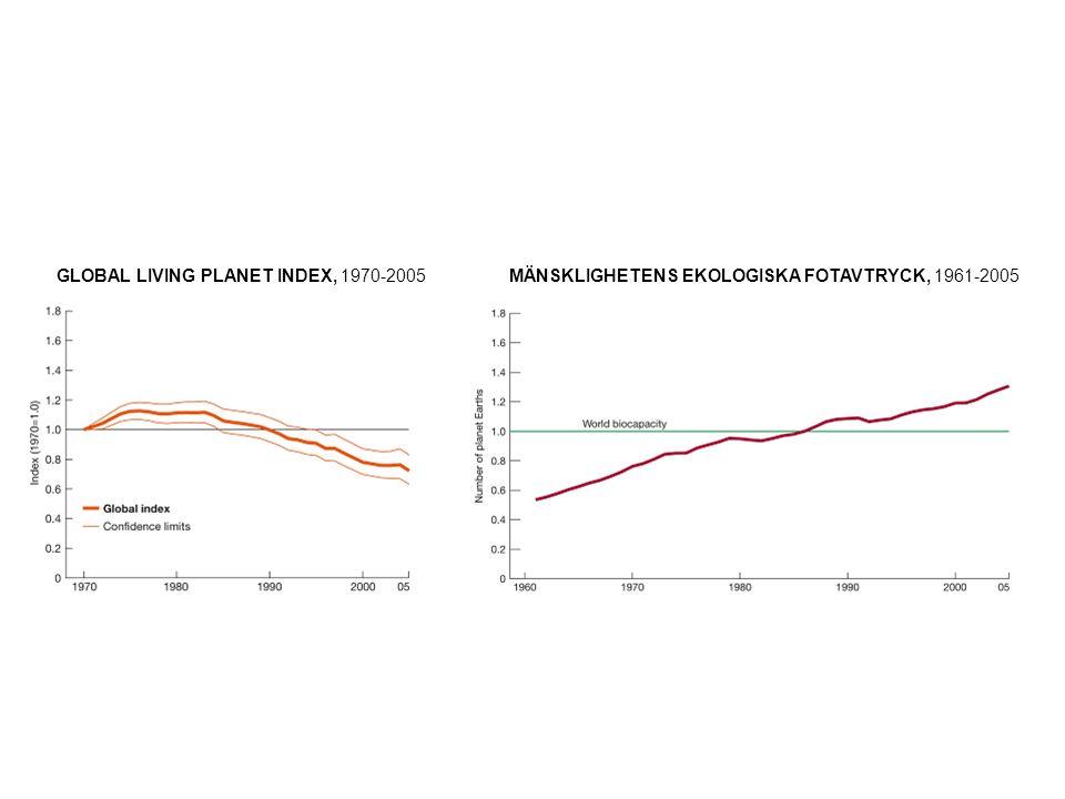 LIVING PLANET INDEX, tempererade zoner, 1970-2005LIVING PLANET INDEX, tropiska zoner, 1970-2005