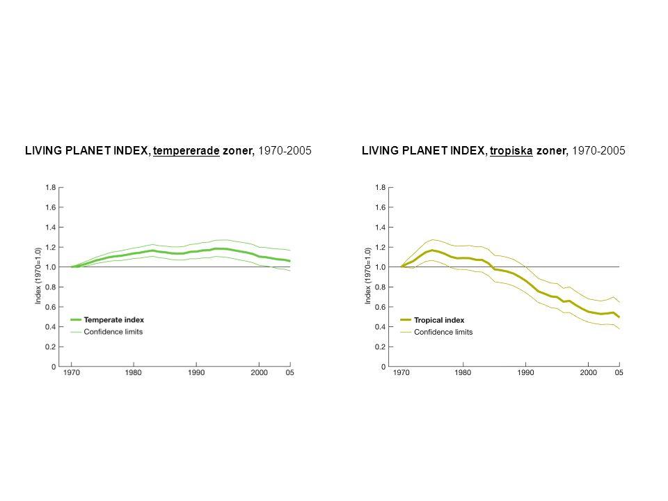 LIVING PLANET INDEX, land, 1970-2005 LIVING PLANET INDEX, hav, 1970-2005 LIVING PLANET INDEX, sötvatten, 1970-2005