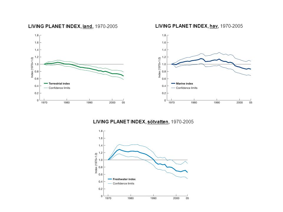 LIVING PLANET INDEX, land, 1970-2005 LIVING PLANET INDEX, hav, 1970-2005 LIVING PLANET INDEX, sötvatten, 1970-2005