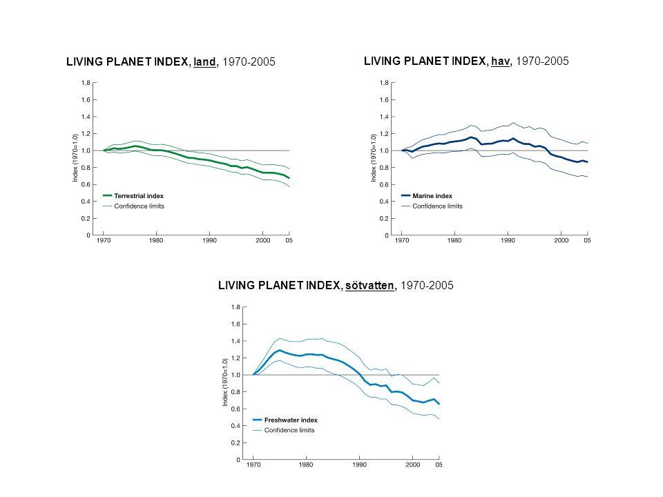 LIVING PLANET INDEX, tropisk skog, 1970-2005 LIVING PLANET INDEX, torrområden, 1970-2005 LIVING PLANET INDEX, gräsmarker, 1970-2005