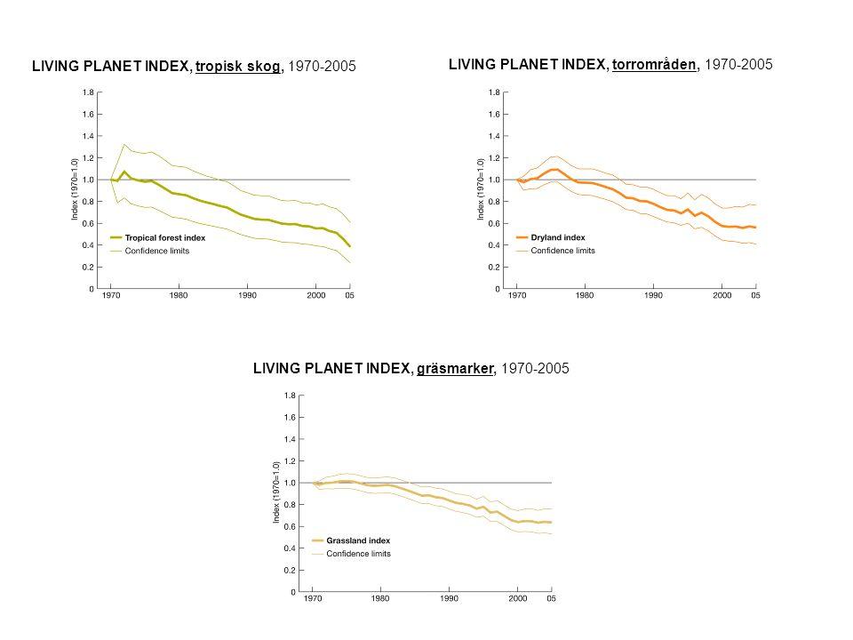 LIVING PLANET INDEX, fåglar, 1970-2005LIVING PLANET INDEX, däggdjur, 1970-2005