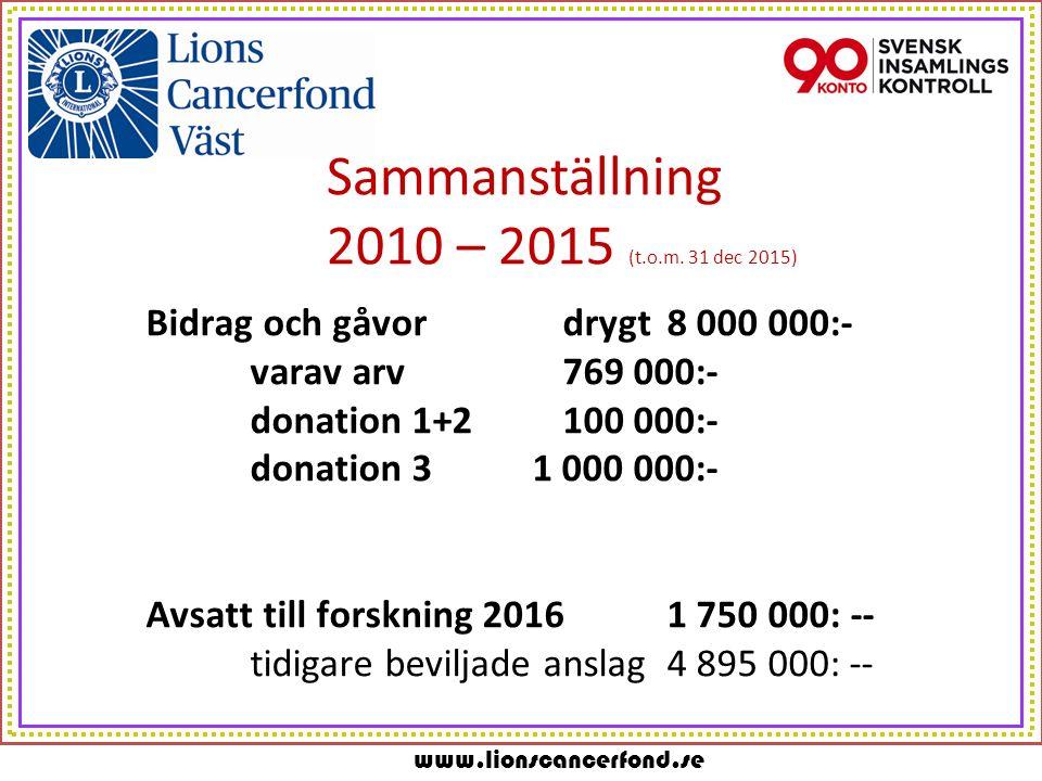 www.lionscancerfond.se En forskningsfond med mycket låga omkostnader Lions Cancerfond Väst arbetar helt ideellt varför vi över åren skall hålla omkostnaderna vid mindre än 5 % (vilket vi också gjort sedan starten)