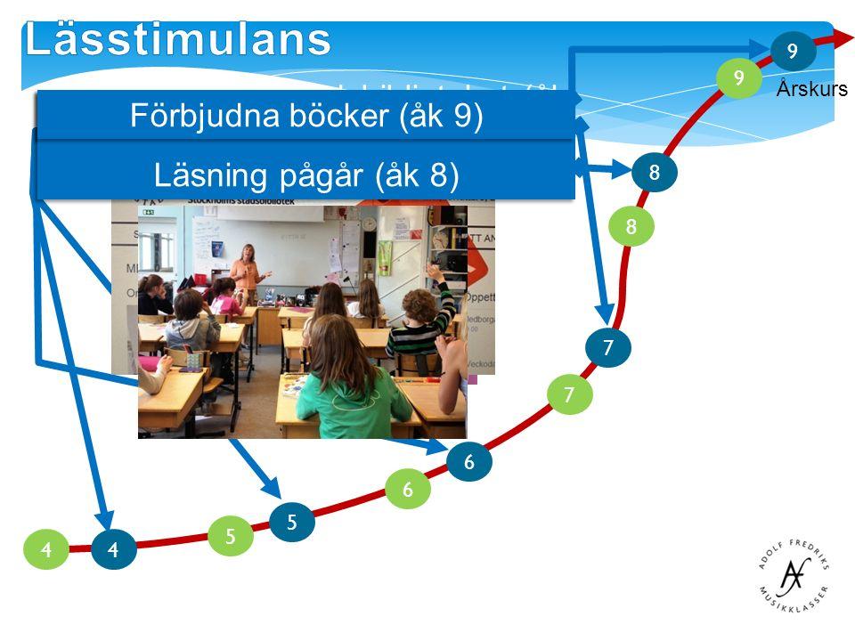 Årskurs 6 5 8 7 9 4 5 6 7 8 9 4 Bokjuryn (åk 4)Digitala boksamtal (åk 5)Poetry slam (åk 6) Studiebesök på stadsbiblioteket (åk 7) Skriva sig till framgång (åk 8) Läsning pågår (åk 8) Förbjudna böcker (åk 9)