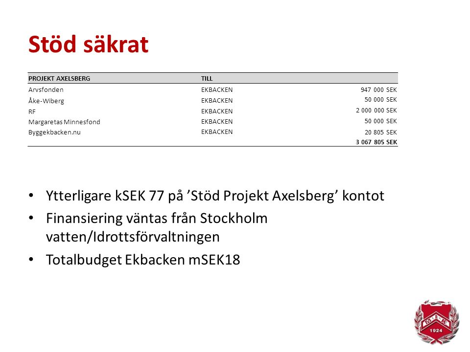 Stöd säkrat Ytterligare kSEK 77 på 'Stöd Projekt Axelsberg' kontot Finansiering väntas från Stockholm vatten/Idrottsförvaltningen Totalbudget Ekbacken mSEK18 PROJEKT AXELSBERGTILL ArvsfondenEKBACKEN947 000 SEK Åke-Wiberg EKBACKEN 50 000 SEK RF EKBACKEN 2 000 000 SEK Margaretas Minnesfond EKBACKEN 50 000 SEK Byggekbacken.nu EKBACKEN 20 805 SEK 3 067 805 SEK