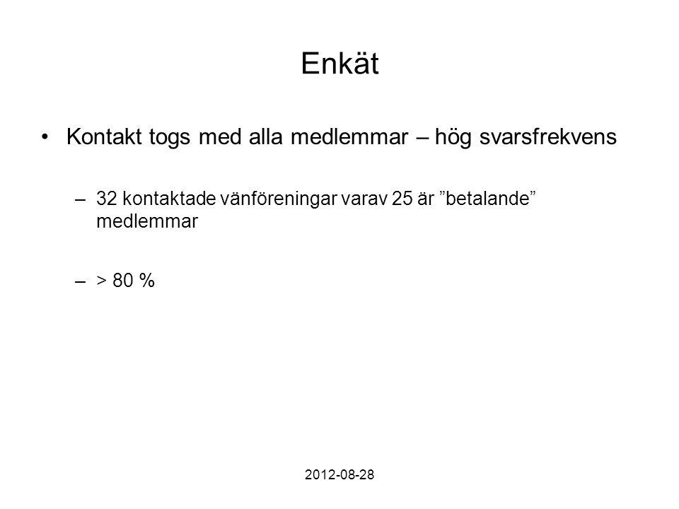 Enkät Kontakt togs med alla medlemmar – hög svarsfrekvens –32 kontaktade vänföreningar varav 25 är betalande medlemmar –> 80 % 2012-08-28