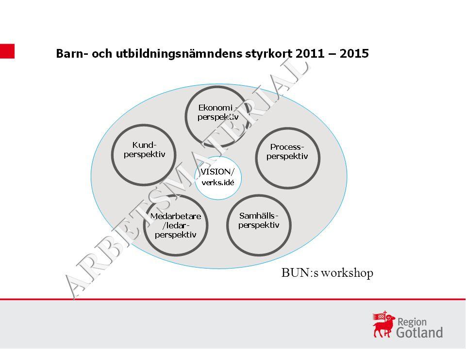 BUN:s workshop