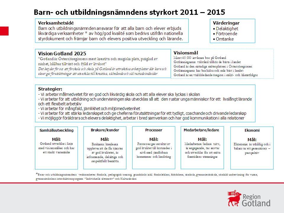 Mål: Gotland utvecklas i linje med visionsmålen och har ett starkt varumärke Delmål för 2011 - 2015: Minst 59 000 bor på Gotland Gotlänningarnas välstånd ligger i nivå med rikets genomsnitt Gotland är den naturliga mötesplatsen i Östersjöregionen Självskattad hälsa och psykiskt välbefinnande ligger över riksgenomsnittet Miljö- och klimatarbete på Gotland rankas topp tio i landet Framgångsfaktorer (vad behöver vi vara bra på, vad får vi inte misslyckas med) Aktiviteter på nämndnivå Stärka medborgarnas möjlighet till dialog och inflytande Främja hälsa och förebygga ohälsa och sjukdomar Främja hållbar tillväxt och sysselsättning med särskilda satsningar på kvinnor och ungdomar Satsa på kultur och idrott som viktiga utvecklingsfaktorer Öka takten för att ställa om till förnybar energi och effektivisera energianvändning Säkerställa tillgång till och kvalitet på grund och ytvatten Stödja både lokala utvecklingsinitiativ och utveckling genom internationalisering Säkra god planering av bostadsförsörjning utifrån olika gruppers behov Främja trygghet och säkerhet Höja utbildningsnivån för att möta näringslivets och offentliga sektorns kompetensbehov Verka för ett utökat utbud av eftergymnasial utbildning Stärka varumärket för att bo och leva på Gotland och aktivt använda etableringsstöd för att öka nyinflyttning Bredda besökssäsongen så att den omfattar hela året Mätningar för att visa måluppfyllelse: 1.