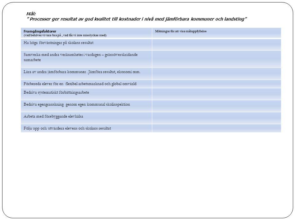 Framgångsfaktorer (vad behöver vi vara bra på, vad får vi inte misslyckas med) Mätningar för att visa måluppfyllelse Ha höga förväntningar på skolans resultat Samverka med andra verksamheter i vardagen – gränsöverskridande samarbete Lära av andra jämförbara kommuner.