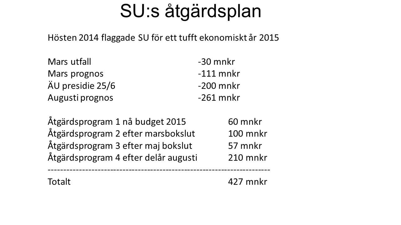 Ingående obalans 2016-200 mnkr Nya obalanser 2016-85 mnkr ----------------------------------------------------------------- -285 mnkr 194 förslag till åtgärder som beräknas ge ca 210 mnkr netto Gröna 119 st, Gula 44 st, Orange 31 st Varav 87 utan konsekvensbeskrivningar De största besparingsförslagen ligger inom områden som har stora underskott.