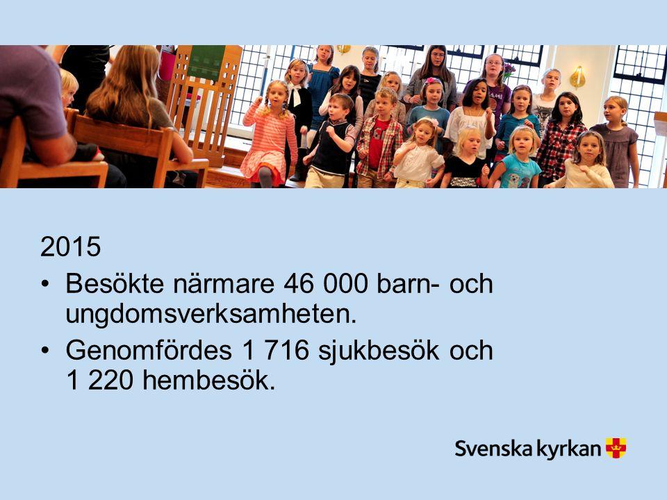 2015 Besökte närmare 46 000 barn- och ungdomsverksamheten.