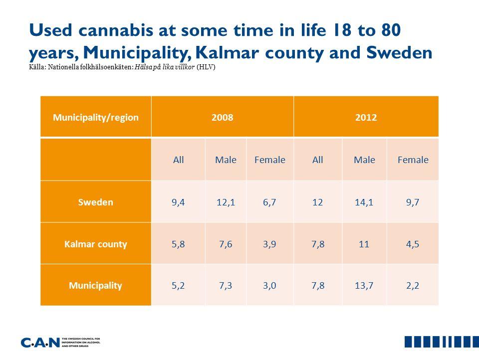 Used cannabis at some time in life 18 to 80 years, Municipality, Kalmar county and Sweden Källa: Nationella folkhälsoenkäten: Hälsa på lika villkor (HLV) Municipality/region20082012 AllMaleFemaleAllMaleFemale Sweden9,412,16,71214,19,7 Kalmar county5,87,63,97,8114,5 Municipality5,27,33,07,813,72,2