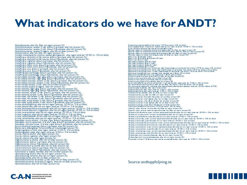 What indicators do we have for ANDT? Alkoholberoende, efter kön, ålder och region (procent (%)) Alkoholkonsumenter, senaste 12 mån, årskurs 2 gymnasie