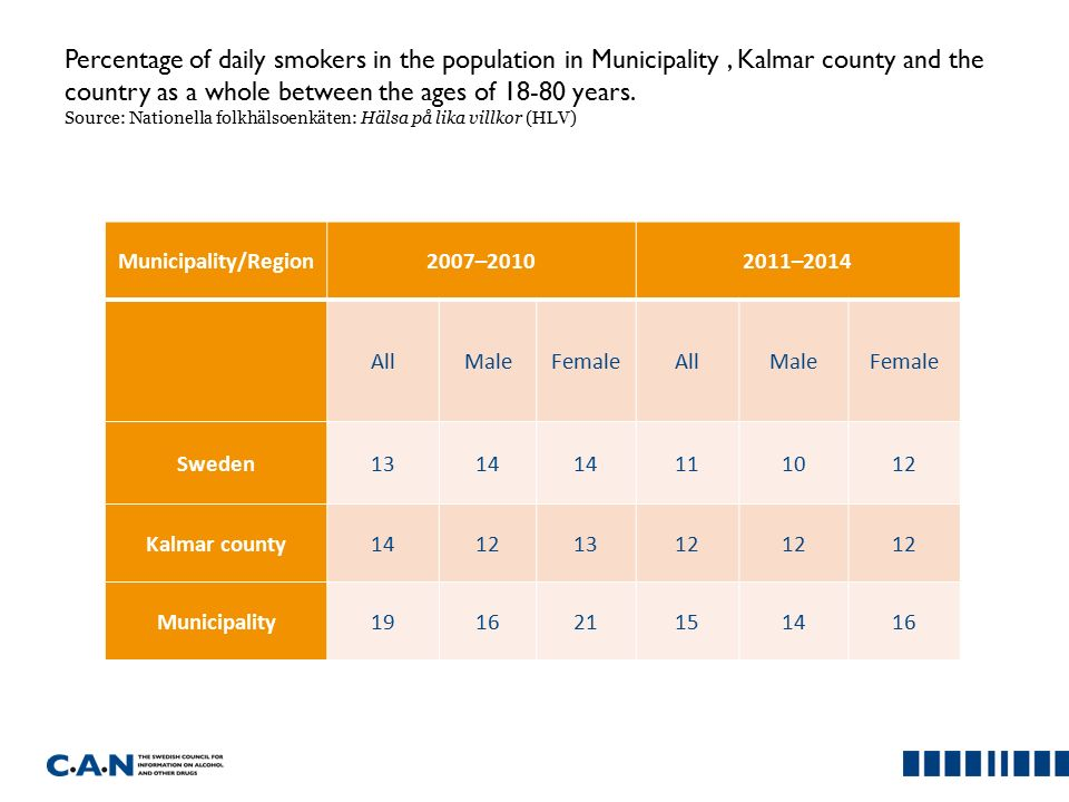 Percentage of daily smokers in the population in Municipality, Kalmar county and the country as a whole between the ages of 18-80 years.