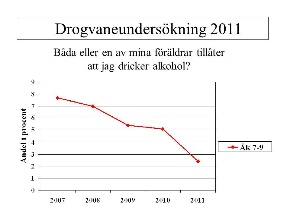 Båda eller en av mina föräldrar tillåter att jag dricker alkohol Drogvaneundersökning 2011