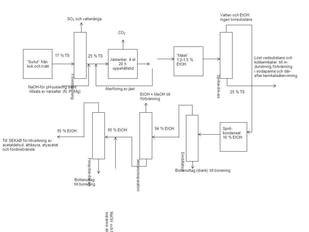 Surlut från kok och tvätt Jästankar, 4 st 20 h uppehållstid Förindunstning Sprit- kondensat 10 % EtOH Mäsk 1,2-1,5 % EtOH Destillation Metanolseparation Spritavdrivare Finspritavdrivare CO 2 SO 2 och vattenånga 17 % TS 25 % TS Återföring av jäst 25 % TS Vatten och EtOH, ingen torrsubstans Löst vedsubstans och kokkemikalier till in- dunstning,förbränning i sodapanna och där- efter kemikalieåtervinning Bottenuttag (drank) till biorening 94 % EtOH 95 % EtOH EtOH + MeOH till förbränning NaOH och NaBH 4 för att kunna separera aldehyder och färg 95 % EtOH NaOH-för pH-justering samt tillsats av närsalter (N, P, Mg) Bottenuttag till biorening Till SEKAB för tillverkning av acetaldehyd, ättiksyra, etyacetat och fordinsbränsle