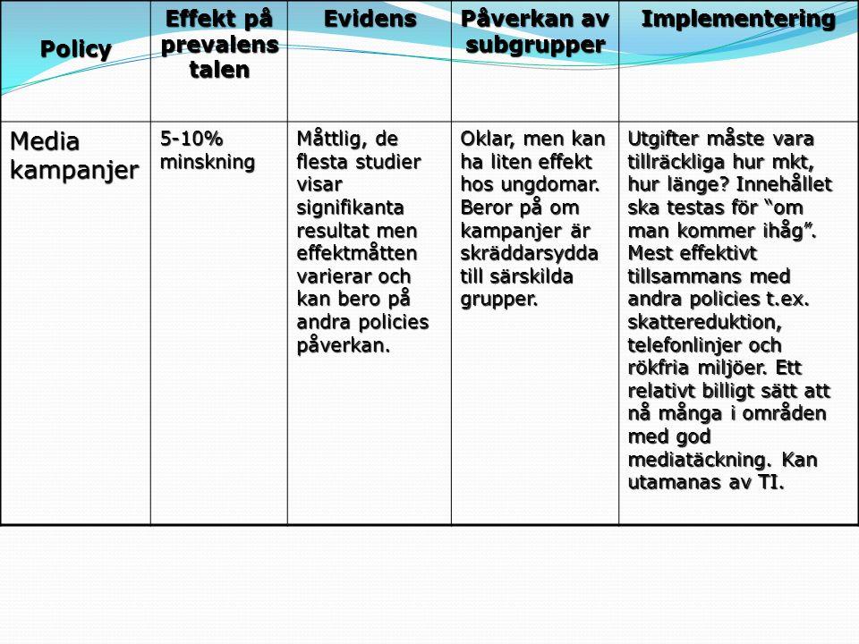 Policy Effekt på prevalens talen Evidens Påverkan av subgrupper Implementering Media kampanjer 5-10% minskning Måttlig, de flesta studier visar signif