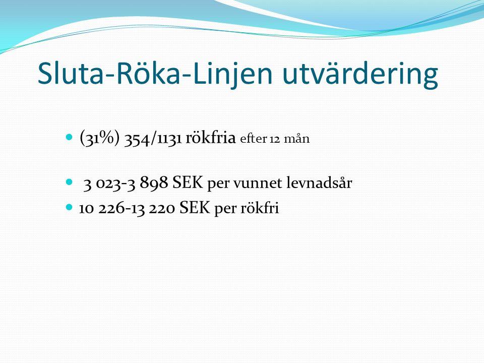 Sluta-Röka-Linjen utvärdering (31%) 354/1131 rökfria efter 12 mån 3 023-3 898 SEK per vunnet levnadsår 10 226-13 220 SEK per rökfri