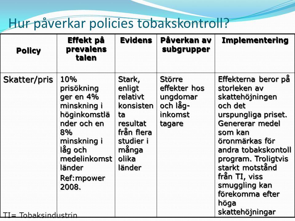 Hur påverkar policies tobakskontroll? Policy Effekt på prevalens talen Evidens Påverkan av subgrupper Implementering Skatter/pris 10% prisökning ger e