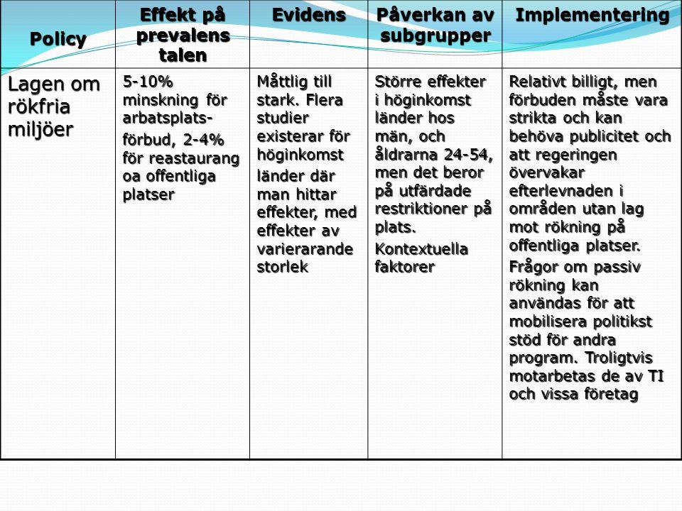 Policy Effekt på prevalens talen Evidens Påverkan av subgrupper Implementering Lagen om rökfria miljöer 5-10% minskning för arbatsplats- förbud, 2-4%