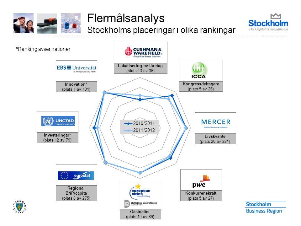 *Ranking avser nationer Flermålsanalys Stockholms placeringar i olika rankingar Kongressdeltagare (plats 5 av 26) Livskvalité (plats 20 av 221) Konkurrenskraft (plats 5 av 27) Regional BNP/capita (plats 8 av 275) Investeringar* (plats 12 av 79) Innovation* (plats 1 av 131) Gästnätter (plats 10 av 89) Lokalisering av företag (plats 13 av 36)