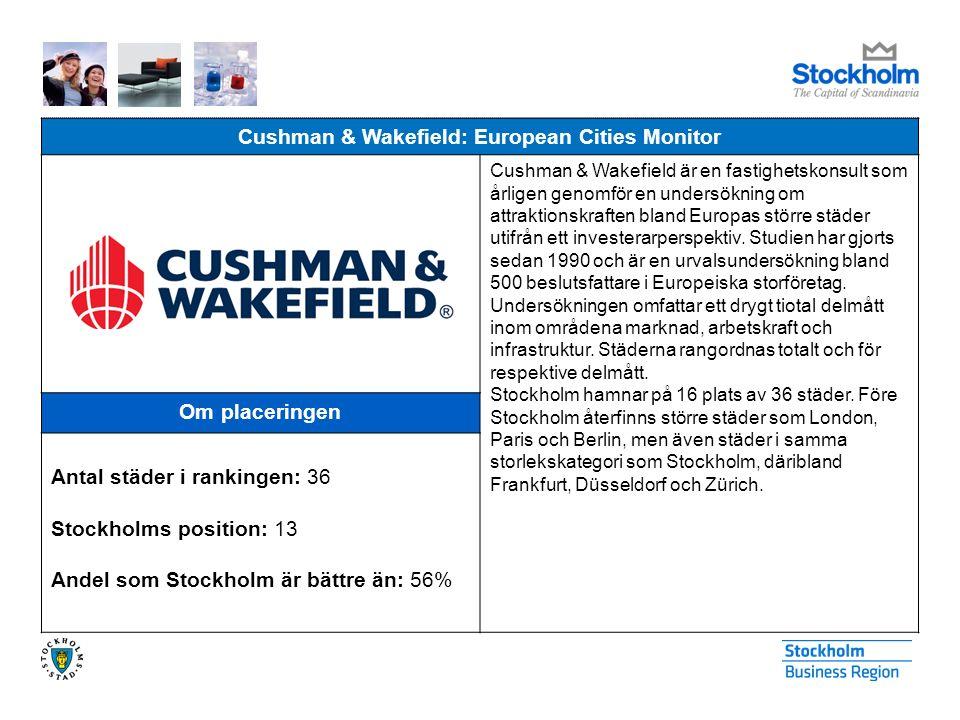 Cushman & Wakefield: European Cities Monitor Cushman & Wakefield är en fastighetskonsult som årligen genomför en undersökning om attraktionskraften bland Europas större städer utifrån ett investerarperspektiv.