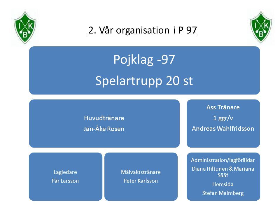 2. Vår organisation i P 97 Pojklag -97 Spelartrupp 20 st Huvudtränare Jan-Åke Rosen Lagledare Pär Larsson Målvaktstränare Peter Karlsson Ass Tränare 1