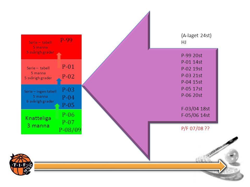Knatteliga 3 manna Serie – ingen tabell 5 manna 6 svårigh grader Serie – tabell 5 manna 5 svårigh grader Serie – tabell 5 manna 5 svårigh grader (A-laget 24st) HJ P-99 20st P-01 14st P-02 19st P-03 21st P-04 15st P-05 17st P-06 20st F-03/04 18st F-05/06 14st P/F 07/08