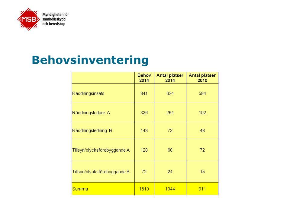 Behovsinventering Behov 2014 Antal platser 2014 Antal platser 2010 Räddningsinsats841624584 Räddningsledare A326264192 Räddningsledning B1437248 Tillsyn/olycksförebyggande A1286072 Tillsyn/olycksförebyggande B722415 Summa15101044911