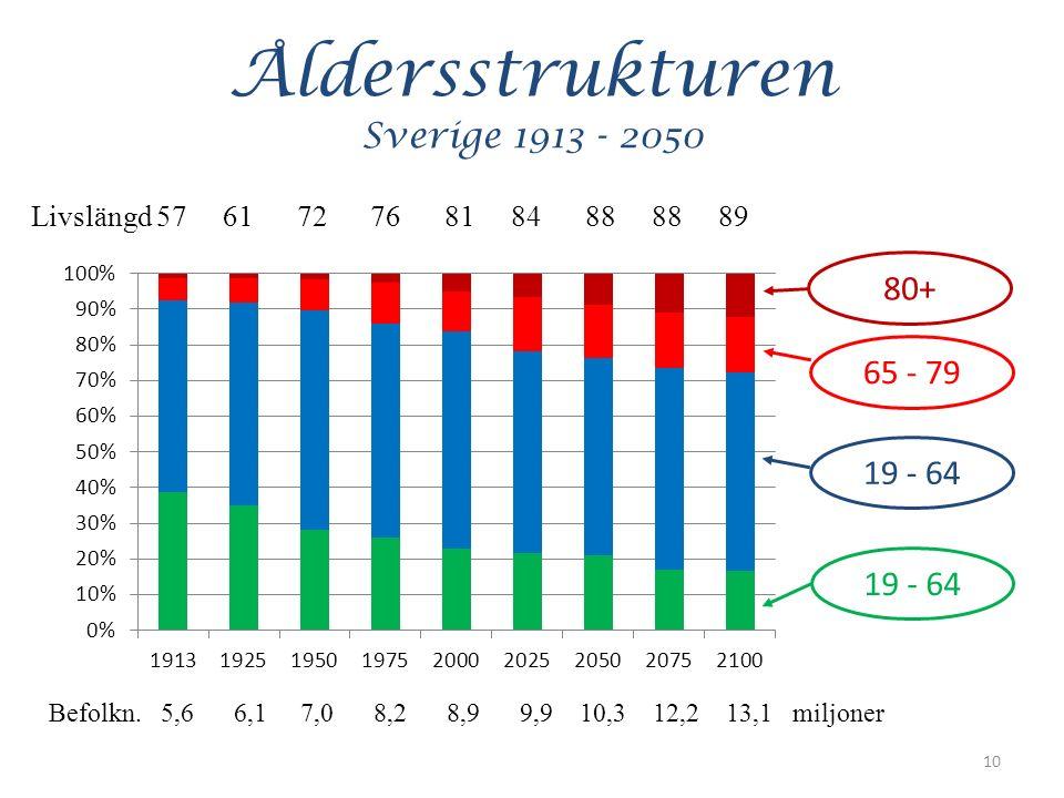 Åldersstrukturen Sverige 1913 - 2050 10 Livslängd 57 61 72 76 81 84 88 88 89 80+ 65 - 79 19 - 64 Befolkn.