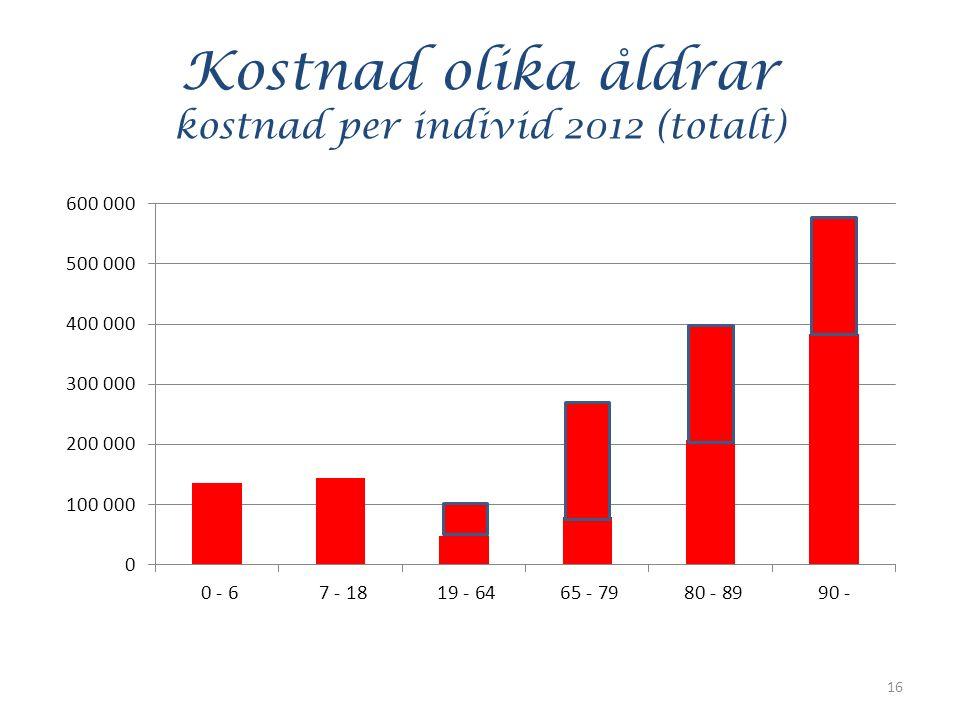 Kostnad olika åldrar kostnad per individ 2012 (totalt) 16