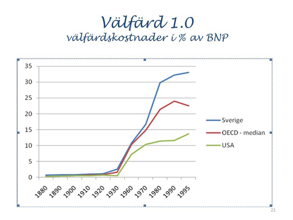 Välfärd 1.0 välfärdskostnader i % av BNP 21