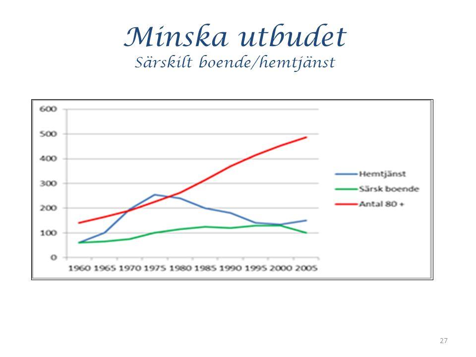 Minska utbudet Särskilt boende/hemtjänst 27